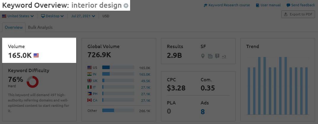 Graphic chart for keyword research - Interior Design Marketing Stats