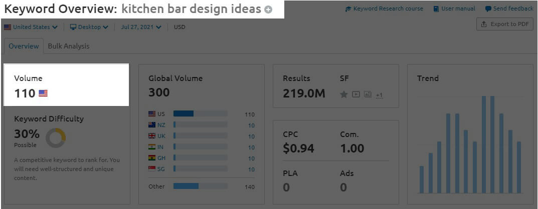 Graphic chart for keyword research - Kitchen Bar Design Ideas