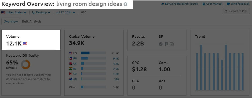 Graphic chart for keyword research - Living Room Design Ideas