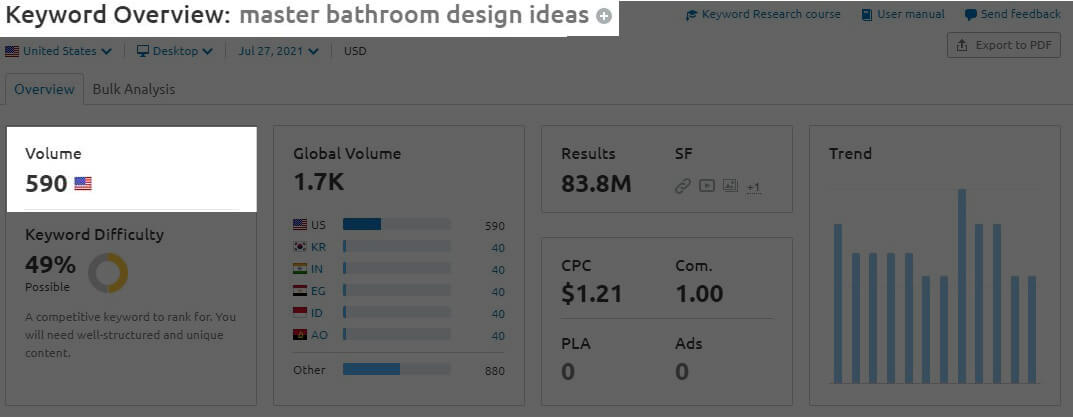 Graphic chart for keyword research - Master Bathroom