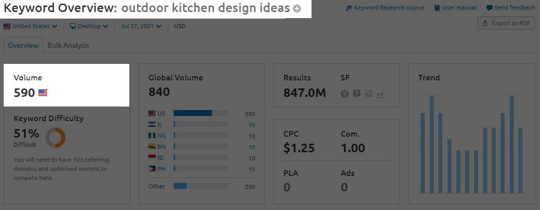 Graphic chart for keyword research - Outdoor Kitchen Design Ideas